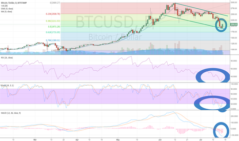 BTCUSD: Bitcoin (BTC/USD) Bouncing Off Daily Chart Downchannel Support