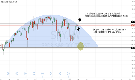 SPY: Hitting top of topping pattern, short unless breaks out
