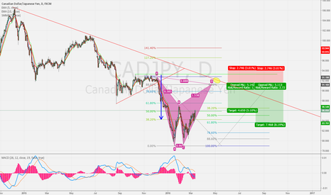 CADJPY: CADJPY Bat Pattern Analyse.