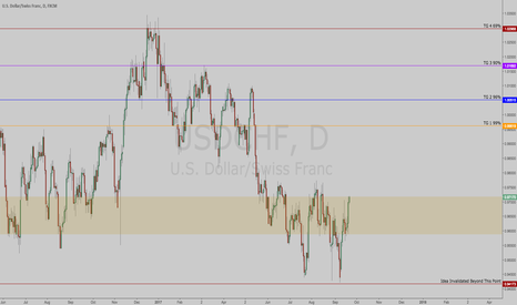 USDCHF: $USDCHF | Long | Model Provides High Probability Targets