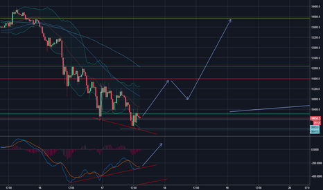 BTCUSD: Bottoming pattern BTC and LTC forming