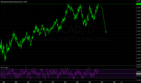NZDCAD: Longer-Term Downside Potential