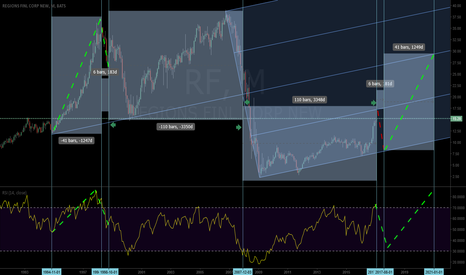 RF: 6 month pullback or so than buy it !!