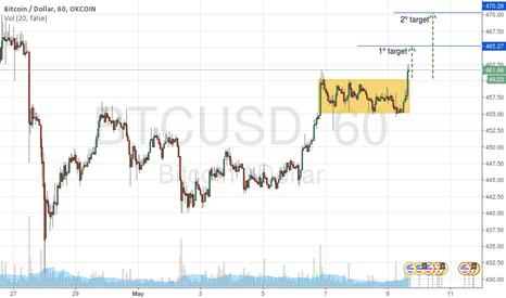 BTCUSD: BTC/USD RECTANGLE DOCET