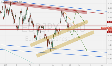 EURJPY: EURJPY is on a strong resistance