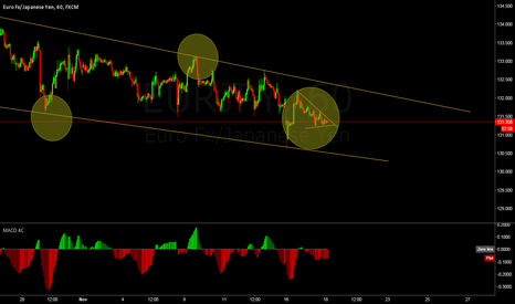 EURJPY: waiting for the traingle wedge to break.