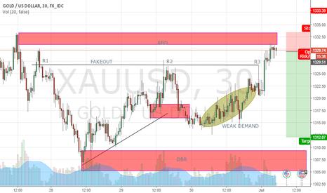XAUUSD: GOLD SHORT POSITION