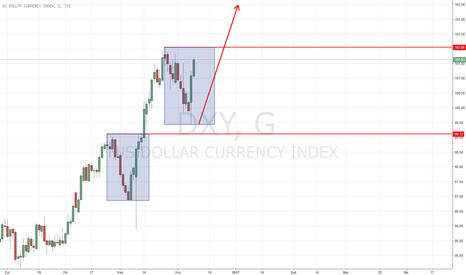 DXY: Dollar Index - Yorumlarınızı Bekliyorum