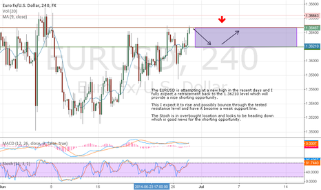 EURUSD: EURUSD retracement for a decent size profit!!
