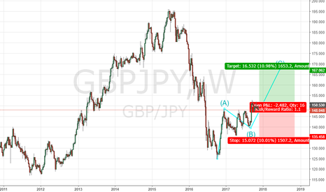 GBPJPY: Pattern ABC