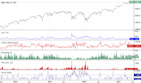 SPX: S&P 500 Drawdowns - VIX & SKEW & Yearly High and Low