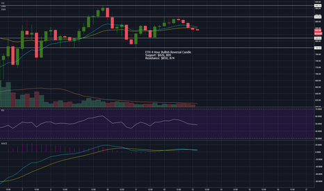 ETHUSD: ETH Bulls Try for 4 Hour Higher Low