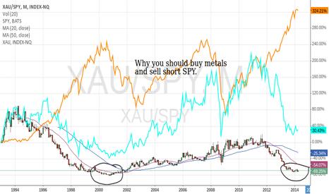 XAU/SPY: Why go long on Metals