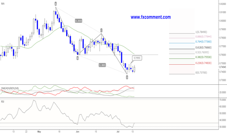 AUDUSD: AUDUSD: Harmonic structure offers fresh long entries