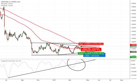 GBPUSD: Pound swing trade