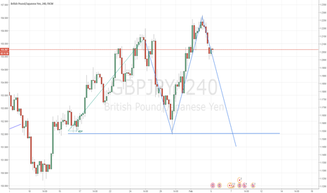 GBPJPY: Double Top formation in play!