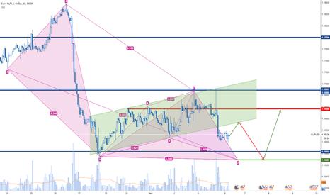EURUSD: Short trade to a harmonic pattern D point