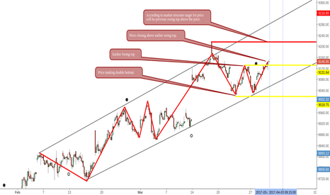 NIFTY: Nifty Price Structure View