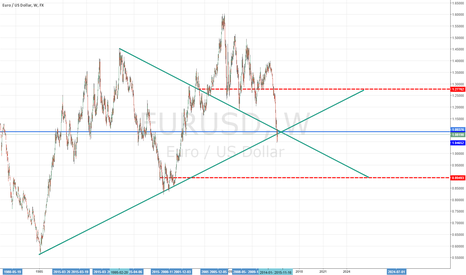 EURUSD: For myself in the near and distant future.