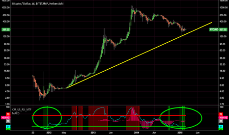 BTCUSD: Buying opportunity last seen Oct. 2014 and Dec. 2011.