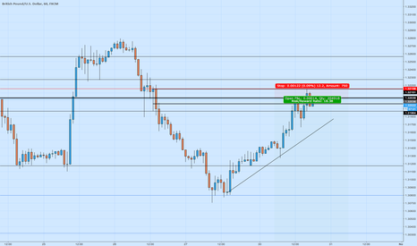 GBPUSD: GBPUSD short before Thursday rate decision