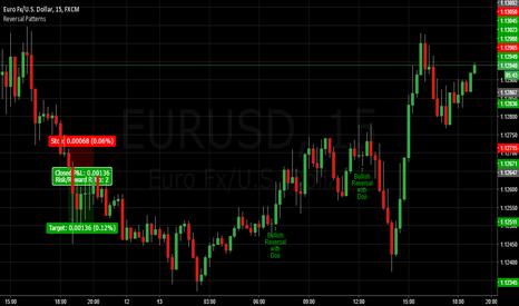 EURUSD: Reversal Patterns on EURUSD