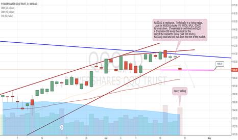 QQQ: Weakness in the QQQ's Could Pull Down Markets