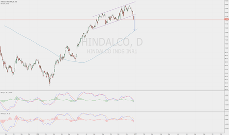 HINDALCO: HINDALCO breaking the channel and looking to test 200dma