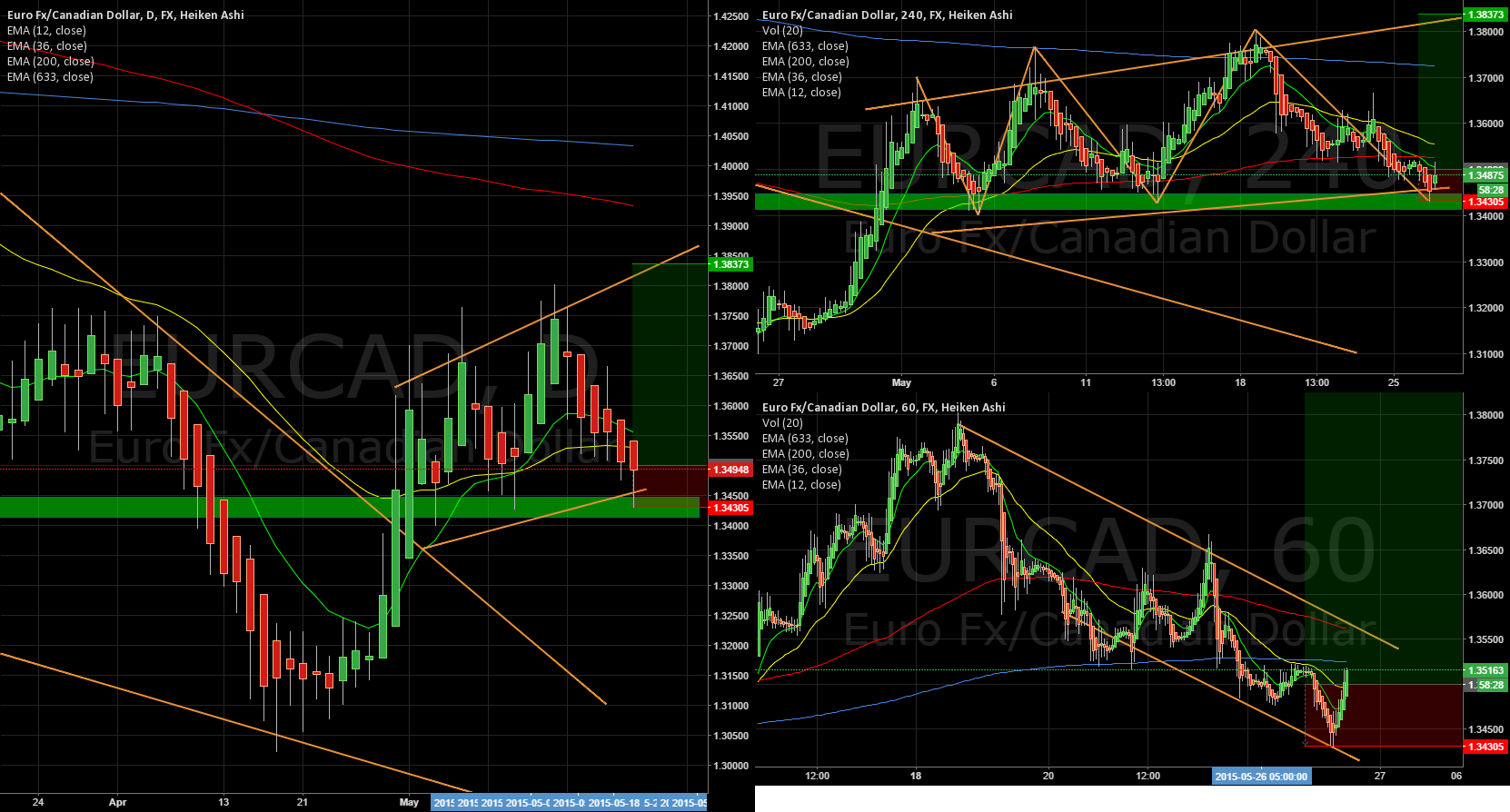 Bounce trade EURCAD ~300Pips target