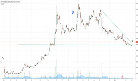 PLX: Potential downtrend reversal for $PLX