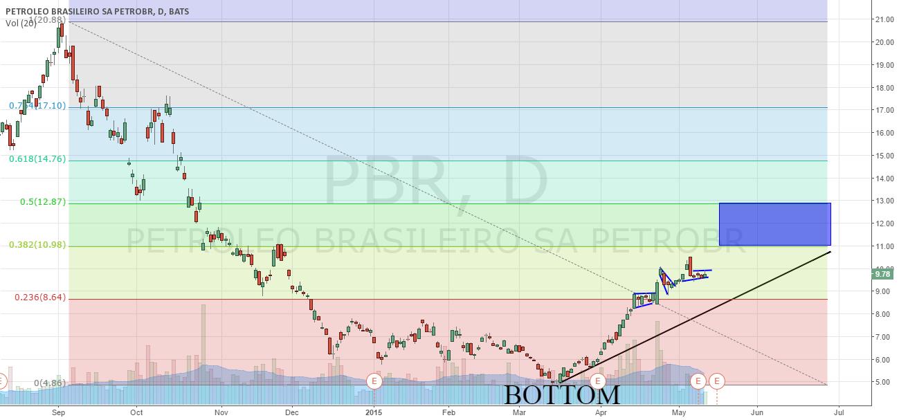 PBR: 7 Year Bear Run Over?