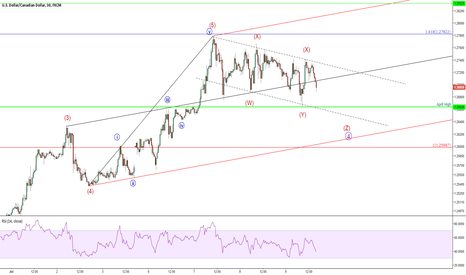 USDCAD: Very attractive long play but volatile and uncertain near term