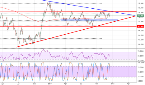 USDJPY: Sell to 110.50?