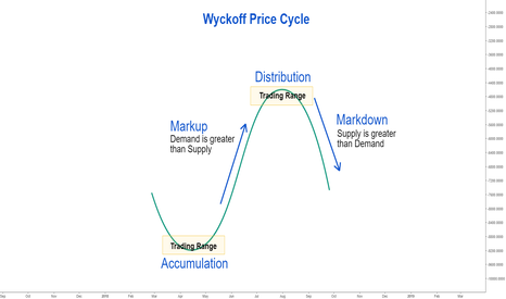 BTCUSD: Analyses of Trading Ranges