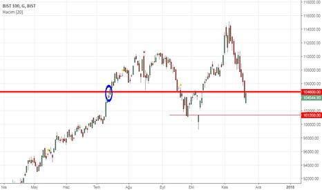 XU100: Borsada 104.800 Seviyesi Ve Önemi