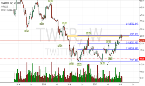 TWTR: Still forming a base...it can take time