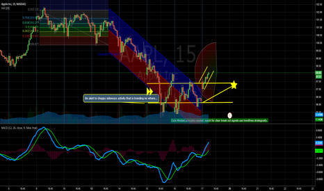 AAPL: APPLE PRE-Market Chart Update