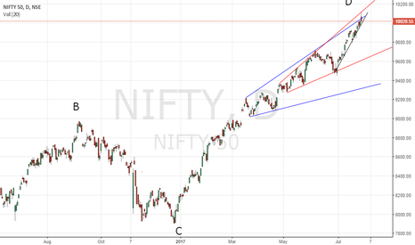 NIFTY: abcd completed