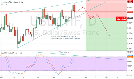 USDCHF: Divergence spotted in USDCHF within a rising wedge.
