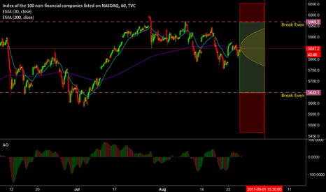 NDX: Cashflow play on Nasdaq (Double Double)