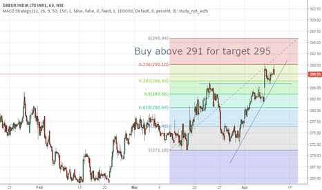 DABUR: Buy above 291 for Target 295
