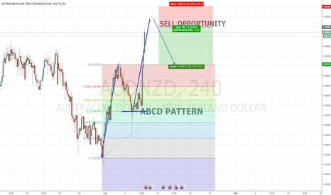 AUDNZD: AUDNZD SELLING OPPORTUNITY ABCD PATTERN