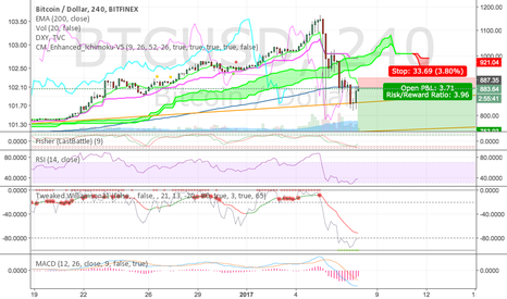 BTCUSD: EMA200 now acts as resistance