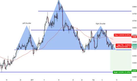 EURGBP: Short Potential on EURGBP