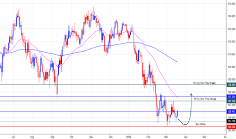 USDJPY: USDJPY Update Opinion