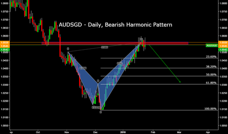 AUDSGD: AUDSGD - Daily, Bearish Harmonic Pattern