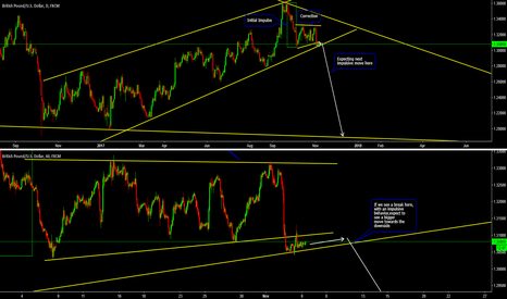 GBPUSD: Possible Big Move To Come On GBPUSD