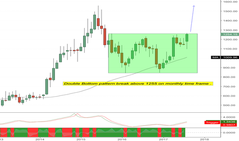 CONCOR: Concor : Double bottom on monthly chart