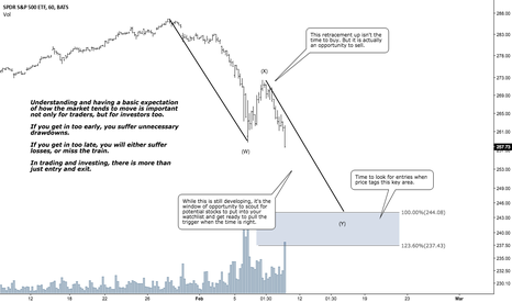 SPY: Understanding Market Expectation Is Important