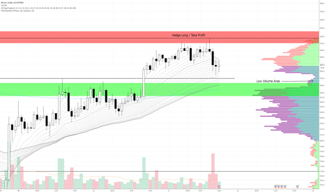 BTCUSD: BTC Short Target Hit Now We Wait and React